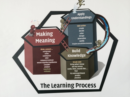 LearningProcess